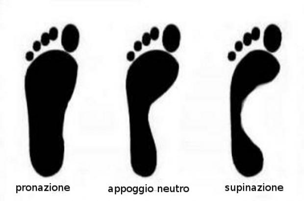 Appoggio del piede